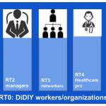 research topics for DiDIY, work and organization