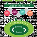DiDIY creating social impact diagram