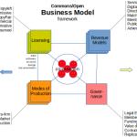 open business models framework